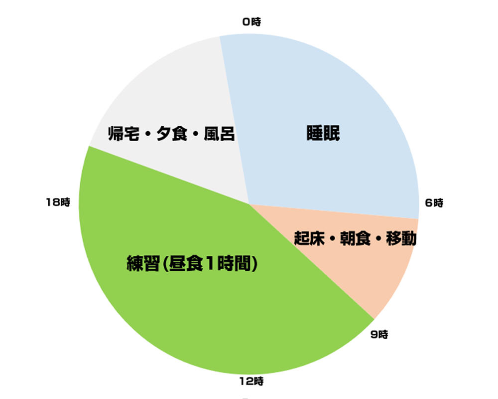 塩釜FCの1日を円グラフにしたら壮絶なことになった!