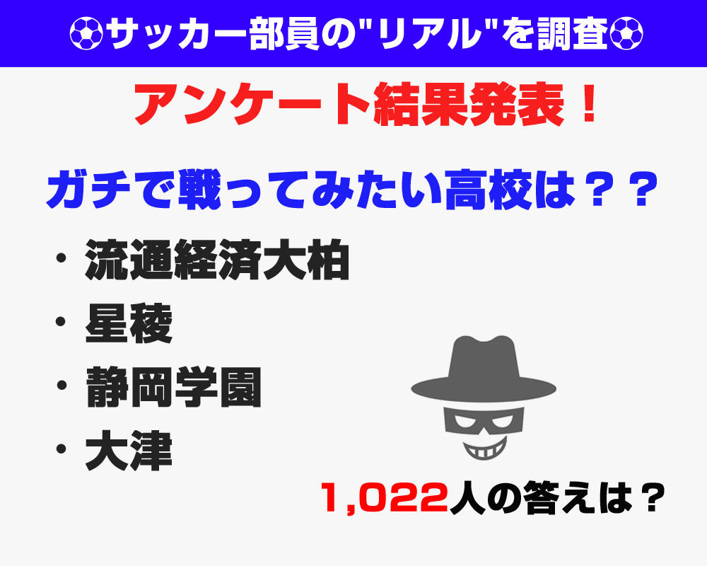 【1,022人が回答したアンケート結果発表!】ガチで戦ってみたい高校は?(2)