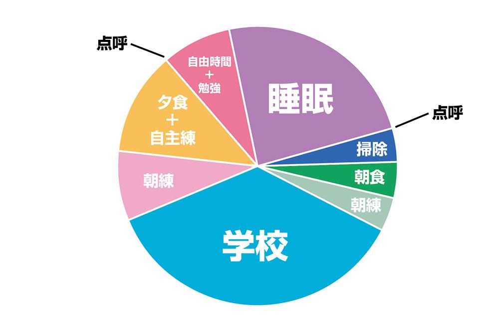 瀬戸内高校サッカー部の寮生の1日を円グラフにしてみた:ヤン ...