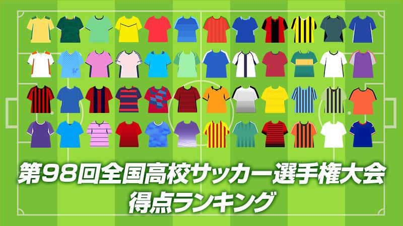 【第98回全国高校サッカー選手権】選手権得点ランキング!