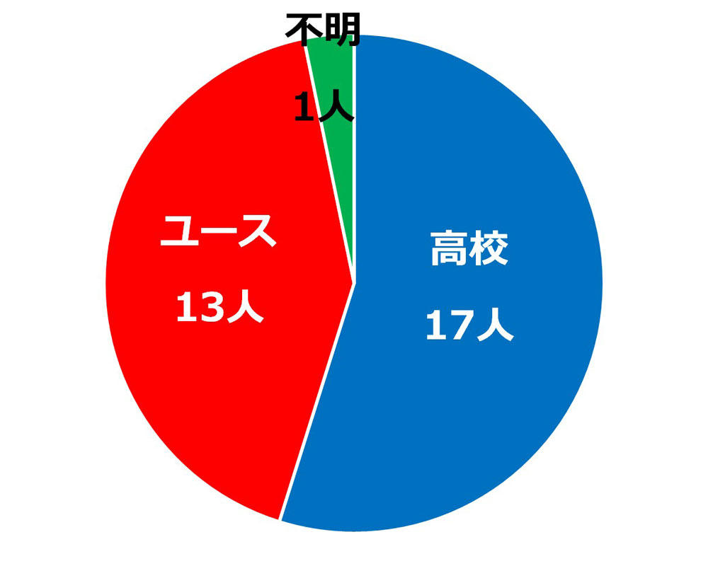 oita_percent_cut.jpg