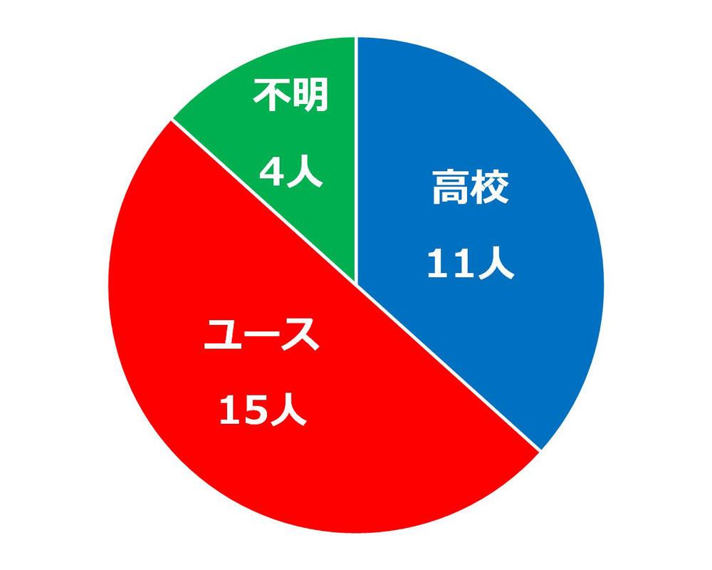 omiya_percent_cut.jpg